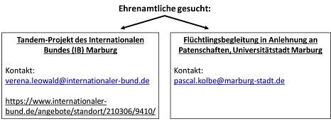 Ansprechpartnerinnen Patenschaftsprojekt©Universitätsstadt Marburg