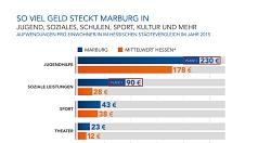 Platz 1 bei Jugendhilfe und sozialen Leistungen: Überdurchschnittlich hoch sind die finanziellen Mittel, die Marburg für das soziale Miteinander in der Stadt aufwendet.