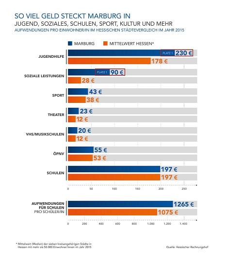 Platz 1 bei Jugendhilfe und sozialen Leistungen: Überdurchschnittlich hoch sind die finanziellen Mittel, die Marburg für das soziale Miteinander in der Stadt aufwendet.©Universitätsstadt Marburg
