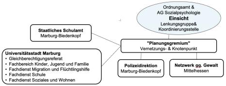 Einsicht: Struktur und Akteure©Einsicht