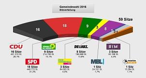 Das Foto zeigt das Endergebnis der Wahl zur Stadtverordnetenversammlung©Universitätsstadt Marburg