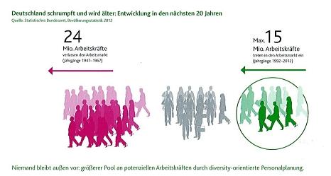 Durch die demographische Entwicklung in Deutschland wird bis zum Jahr 2025 ein Mangel von bis zu 6,5 Millionen Arbeitskräften vorausgesagt (Quelle: Statistisches Bundesamt, Bevölkerungsstatistik 2012)©Charta der Vielfalt e.V.