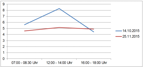 Entwicklung der maximalen Reiseizeit von der Schlosserstraße zur Rosenstraße©Universitätsstadt Marburg