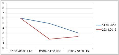 Entwicklung der maximalen Reiszeit von der Ortstafel auf der B3-Abfahrt zur Rosenstraße©Universitätsstadt Marburg
