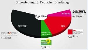 Ergebnisse Bundestagswahl 2013, Sitzverteilung©Deutscher Bundestag