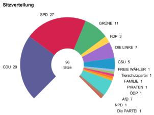 Ergebnisse der Europawahl 2013, Sitzverteilung©Bundeswahlleiter