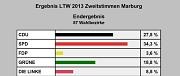 Ergebnisse LT-Wahl 2013, Marburger Ergebnisse