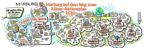Graphic Recording der Auftaktveranstaltung zum Klima-Aktionsplan 2030 am 08.11.2019©Christoph Illigens