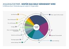 Wofür das Geld verwendet wird©Universitätsstadt Marburg