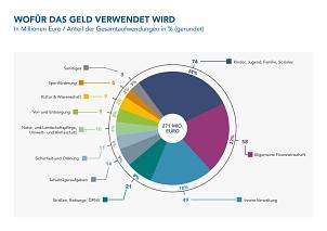 Wofür das Geld 2020 verwendet wird©Universitätsstadt Marburg