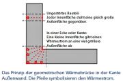 In den Wandecken oder Wandkanten steht einer kleinen Innenfläche eine große Außenfläche gegenüber. Die Folge ist, dass die Ecke kühler ist als die restliche Wand. Es besteht eine Wärmebrücke.