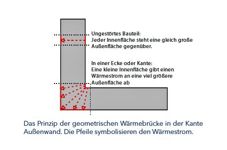 In den Wandecken oder Wandkanten steht einer kleinen Innenfläche eine große Außenfläche gegenüber. Die Folge ist, dass die Ecke kühler ist als die restliche Wand. Es besteht eine Wärmebrücke.©HESA