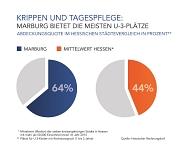 Krippen und Tagespflege: Abdeckungsquote im hessischen Städtevergleich