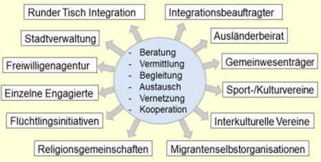 KooperationspartnerInnen_Stadt©Universitätsstadt Marburg