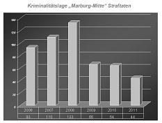 Kriminalitätslage Marburg-Mitte 2012©Universitätsstadt Marburg