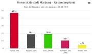 Landratswahl 2019 Balkendiagramm Gesamtergebnis Marburg
