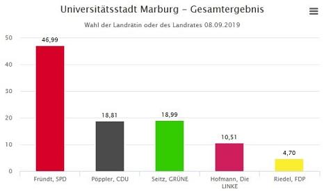 Landratswahl 2019 Balkendiagramm Gesamtergebnis Marburg©Universitätsstadt Marburg