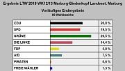 Landtagswahl 2018 Vorläufiges Endergebnis