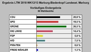 Landtagswahl 2018 Vorläufiges Endergebnis©Universitätsstadt Marburg