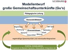 Modellentwurf große Gemeinschaftsunterkünfte©Universitätsstadt Marburg