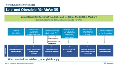 Das Leitziel von MoVe 35 ist eine zukunftsorientierte, klimafreundliche und vielfältige Mobilität in Marburg.©Planersocietät