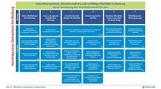 Die Ober- und Unterziele von MoVe 35 teilen sich in sechs verschiedenen Bereiche auf.©Planersocietät