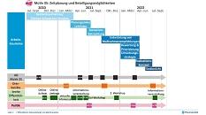Bis ins Jahr 2022 gibt es verschiedene Möglichkeiten, sich an MoVe 35 zu beteiligen.©Planersocietät