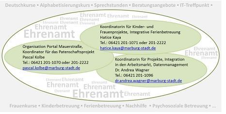 Organigramm Koordinierungsstelle für Flüchtlingswesen©Universitätsstadt Marburg