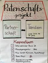 Patenschaftsprojekt - Wer sind die Kooperationspartner©Universitätsstadt Marburg
