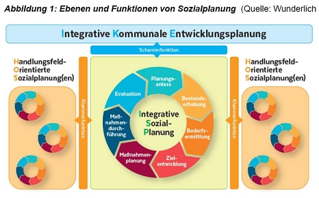 Ebenen und Funktionen von Sozialplanung©Universitätsstadt Marburg