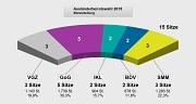 Sitzverteilung Ausländerbeiratswahl 2015