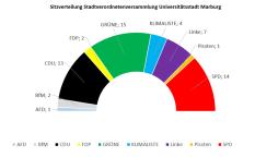 Sitzverteilung Stadtverordnetenversammlung©Universitätsstadt Marburg