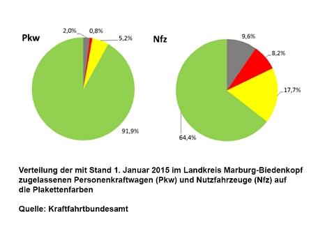 Verteilung der Plakettenfarbe auf Kraftfahrzeuge und Nutzfahrzeuge im Landkreis Marburg-Biedenkopf im Jahre 2015©Universitätsstadt Marburg