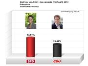 Wahlergebnis Landratswahl 2013
