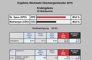 Wahlergebnis zur Stichwahl 2015 zum Oberbürgermeister