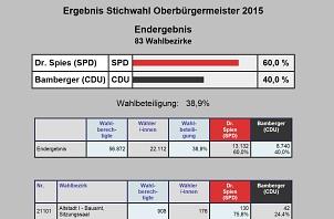 Wahlergebnis zur Stichwahl 2015 zum Oberbürgermeister©Universitätsstadt Marburg